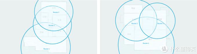 体验无感切换的360全屋路由MESH分布式子母路由器