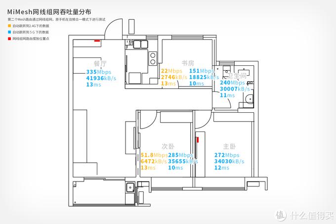 组网路由新选择 360全屋路由M5开箱体验