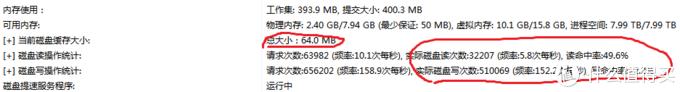 64MB缓存,每秒写入152次,命中率22%,爆卡