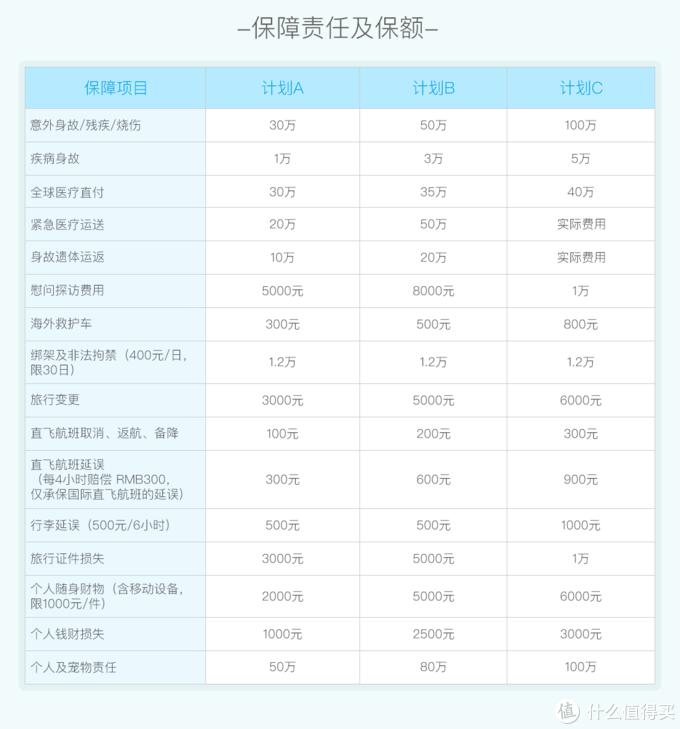 出国旅游保险怎么买?3款境外旅游保险产品测评与推荐