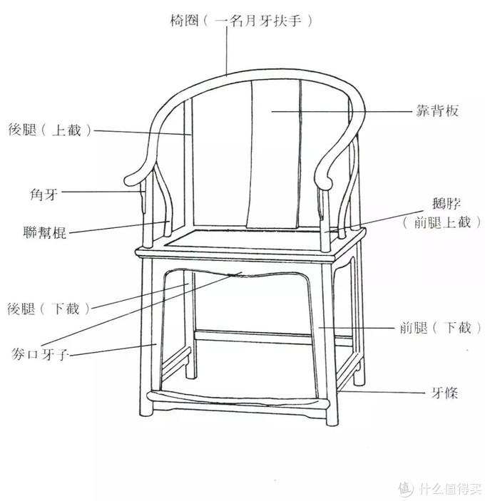 交椅、圈椅、官帽椅...谁是真正的太师椅?(二)