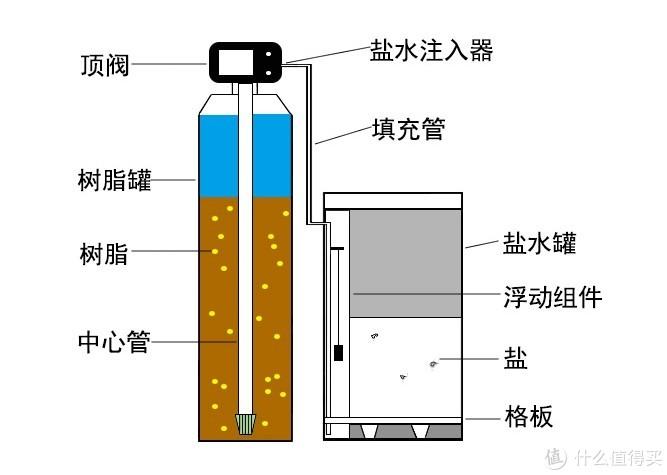软水机工作原理图