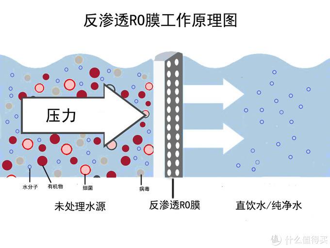 反渗透RO膜工作原理图