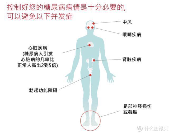 【保险特工队】春节马上来了,血糖升高怎么办?