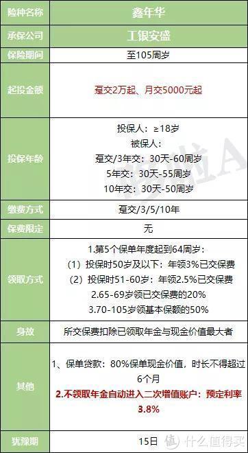 工银安盛鑫年华年金险,返本快3.8%复利增值,但现价低!