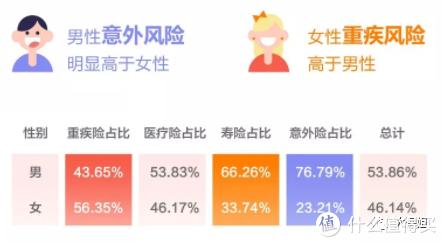 (数据来源于泰康人寿)
