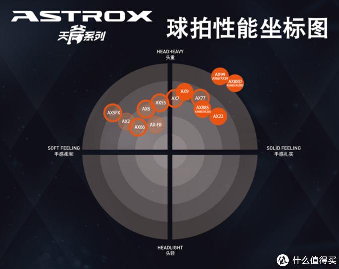 假装羽毛球高手——入手Yonex Duora-zs小记及Yonex主要系列介绍