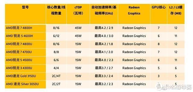 小米10 5G配置基本确认;AMD 7nm移动GPU仍搭载Vega核显