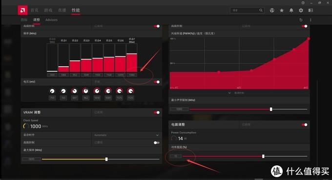 GPU超频至1386MHz,电压降至1.125v不变,功率极限降至+15%