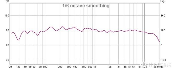 这个曲线听音乐还可以,看电影,低频不说提高10db,都低了5db多了