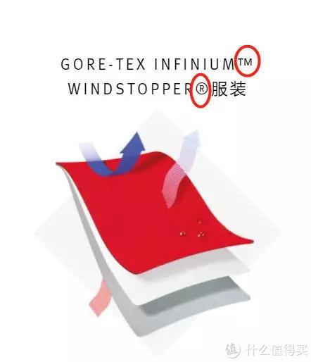 GTX INFINIUM到底是种什么面料?羽绒大师Rab的新尝试!