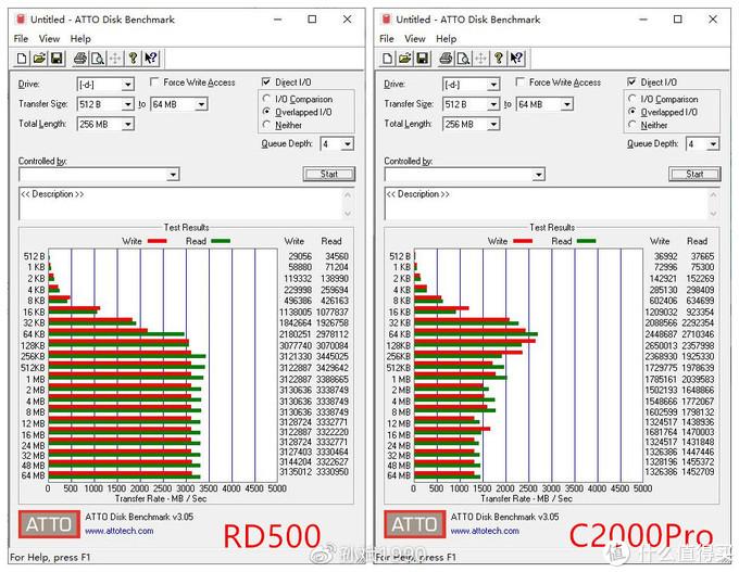 能否秒掉C2000Pro? 东芝 RD500 NVMe固态硬盘上手实测