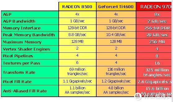 主流市场新老旗舰之对比,感受一下Radeon9700的绝对优势(超级电阻FX5800U不提也罢)