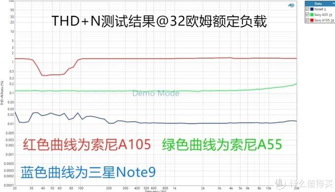 THD+N测试结果,200mVpp典型值,下同