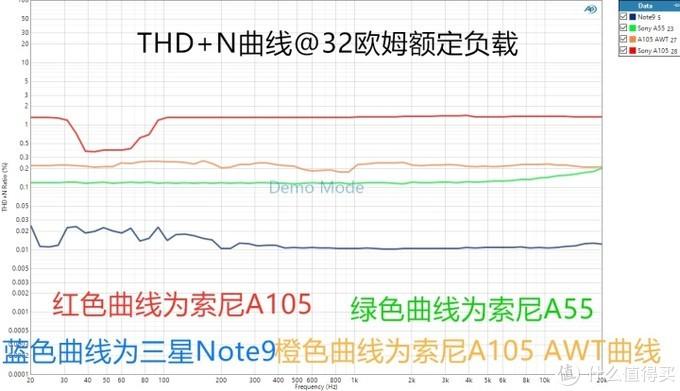 THD+N测试结果