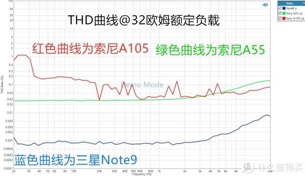 THD测试结果