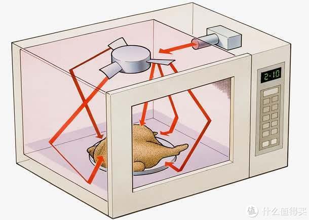 """蒸烤箱能代替微波炉?是什么决定了蒸烤箱""""烤""""方面的成败?"""