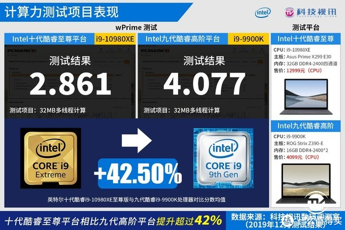 十代酷睿称霸HEDT 英特尔i9-10980XE处理器评测