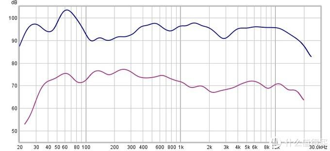 上图是hifi系统测试,和av系统同音箱后级,前级hifi系统直通av系统是6014前置rca输入