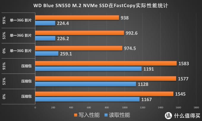兼顾存储与读写性能需求,实测高于官方数据的西部数据WD Blue SN550 NVMe SSD 1T