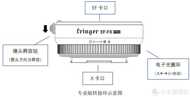 咸鱼购入fringer EF-FX 一代标准版 佳能转富士转接环