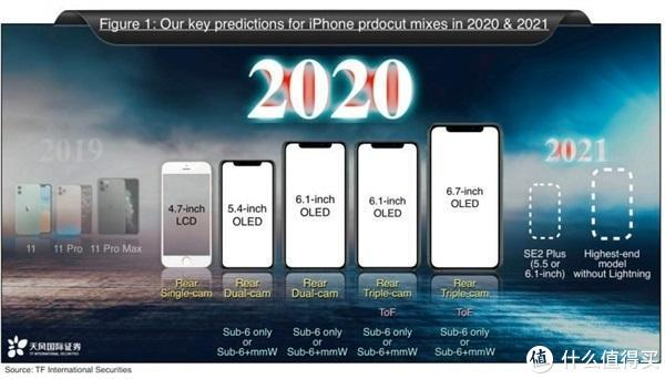 三星S20+ 5G提前上手;苹果将发5款新iPhone支持毫米波/Sub-6GHz