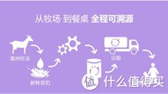 全进口的Bubs羊奶粉有哪些独特之处?