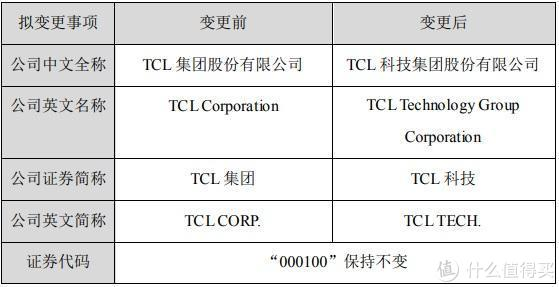 """全新AMD笔记本将开卖;""""TCL集团""""正式变更为""""TCL科技"""""""