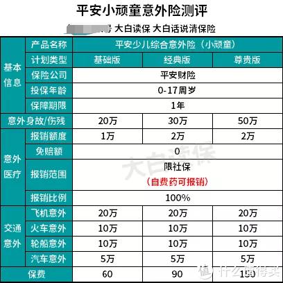 全面测评156款,选出了给0-90岁的2019年性价比最高的意外险!
