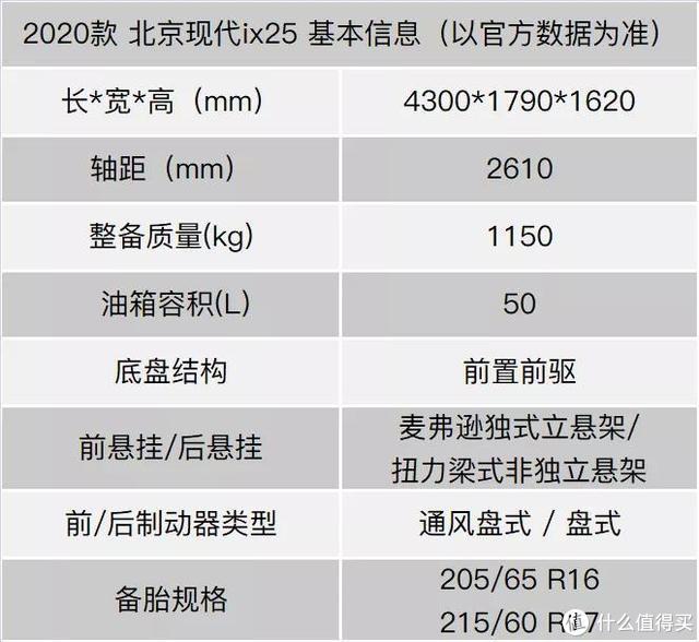 2020款北京现代ix25:走更窄的路,做更明智的抉择