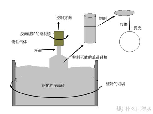 """丘克拉斯基于1917年发明的""""提拉法""""(Czochralski method),成为当代芯片制造业的奠基石"""