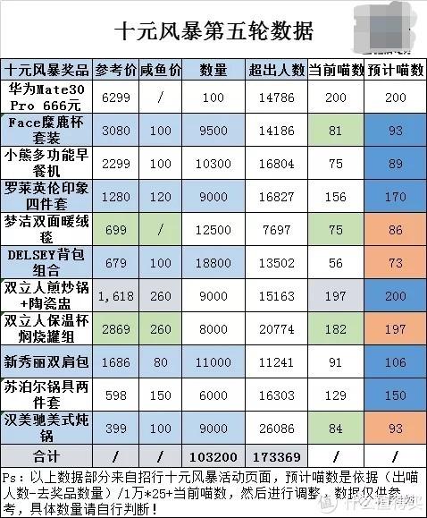 十元风暴最后一轮预测,价值超10亿奖品数量分析!