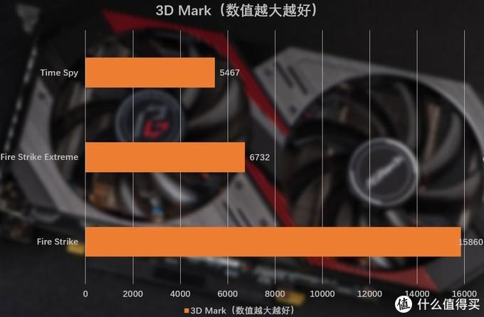 3D Mark性能数据一览