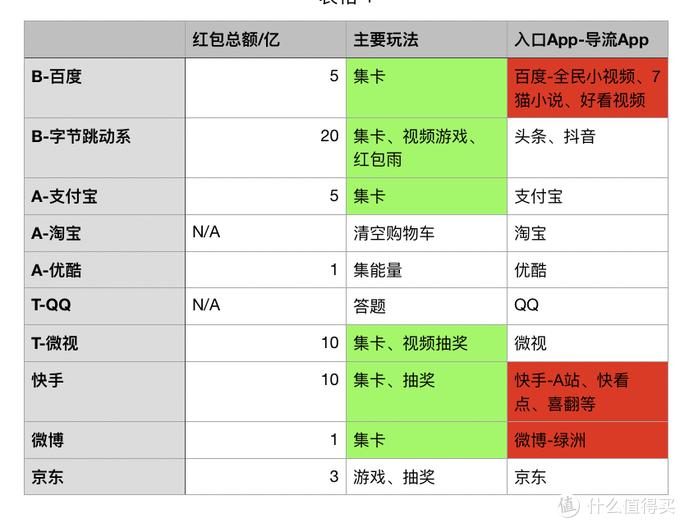 B-Baidu/Bytedance,A-Alibaba,T-Tencent