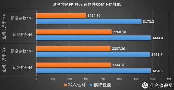 小七百买块500G M.2 NVMe SSD,值吗?浦科特M9P Plus装机实测