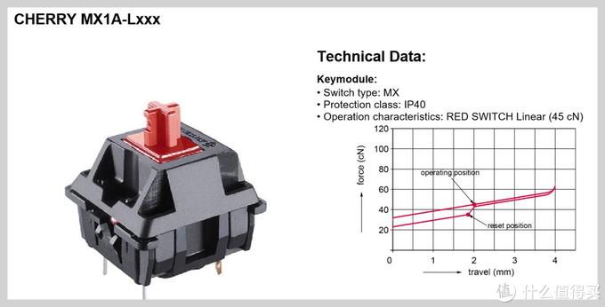 有传言那么好么,杜伽K320大键测试&分析