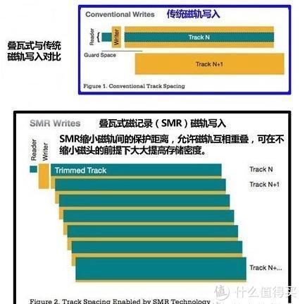 逃离SMR—机械硬盘选购指南