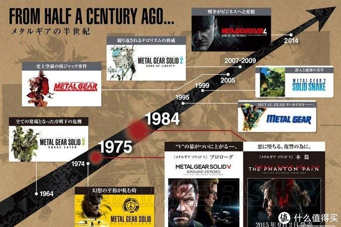 系列历史发展图