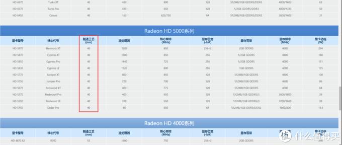 AMD 40nm时代各型号显卡参数一览