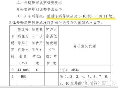 电信9靓号过户每月强制低消5万;《爱情公寓5》抄袭B站UP主画作