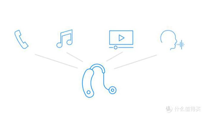 LE Audio还将有助于助听器产品的研发