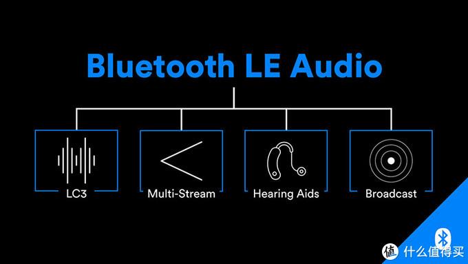 LE Audio引入了4个关键新功能