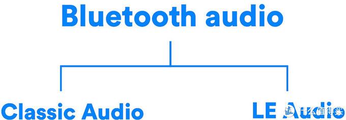 蓝牙无线通信被分为LE Audio和旧有的Classic Audio