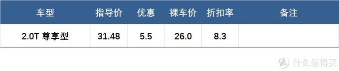 春节前豪华品牌行情探店:西安篇