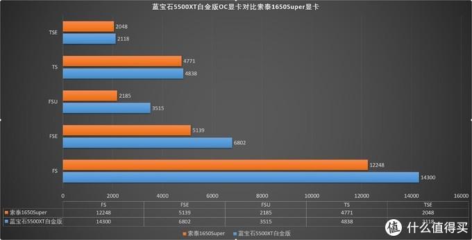 综合体验更加优秀、蓝宝石5500XT对比索泰1650Super 对比评测
