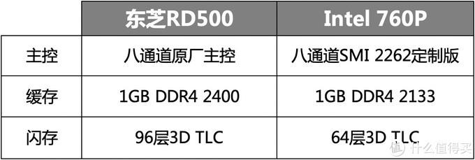 东芝RD500对决英特尔760P 谁是1TB SSD王者?
