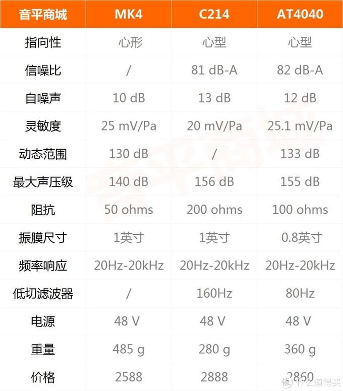 MK4 / C214 / AT4040 部分参数对比