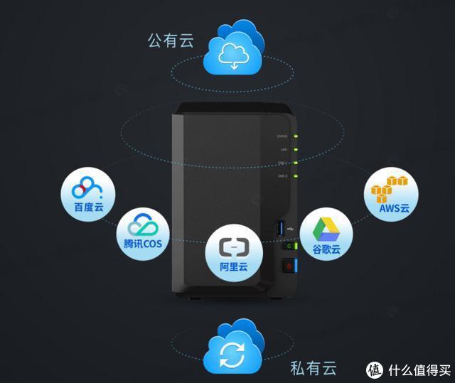对比网盘,NAS 私有云到底强在哪里?普通用户有没有必要购买