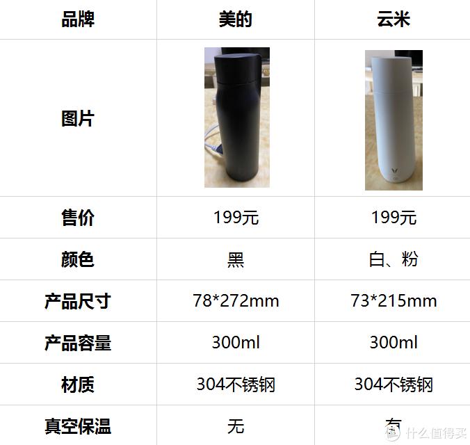 吴大将评测:美的、云米旅行电热杯,该买哪个好?