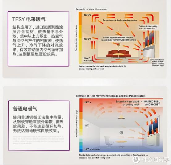 奶爸的电器升级之路,冬季取暖电暖器选购分析与TESY原装进口电暖器的拆箱体验